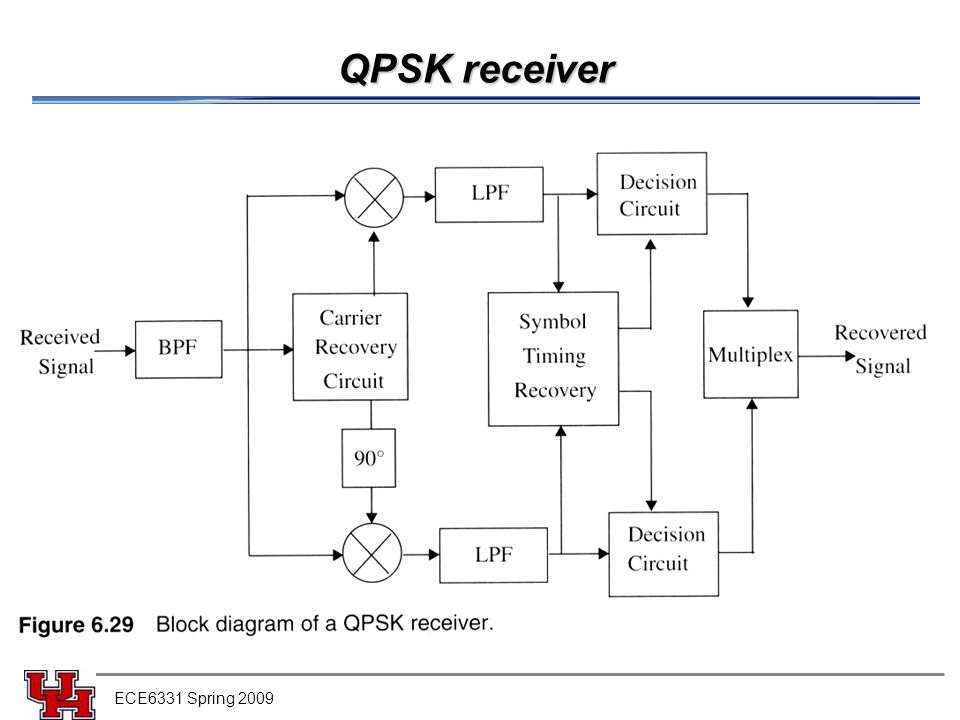 circuit diagram of qpsk gallery how to guide and refrence Circuit Schematics Amp Circuit
