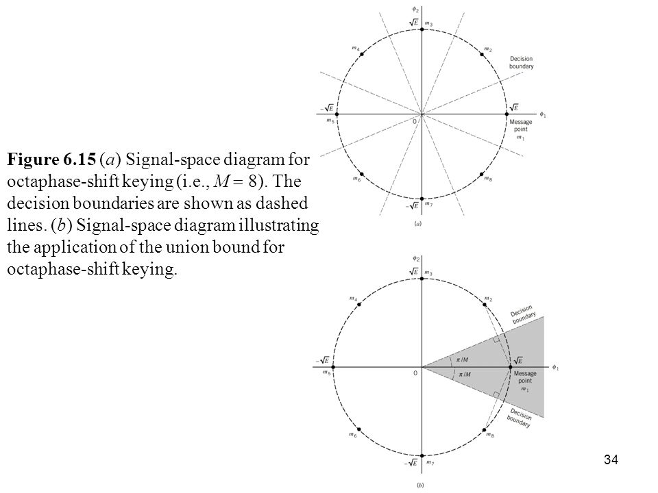 Ber of bpsk figure 63 signal space diagram for coherent binary 15 a signal space diagram for octaphase shift keying sciox Choice Image