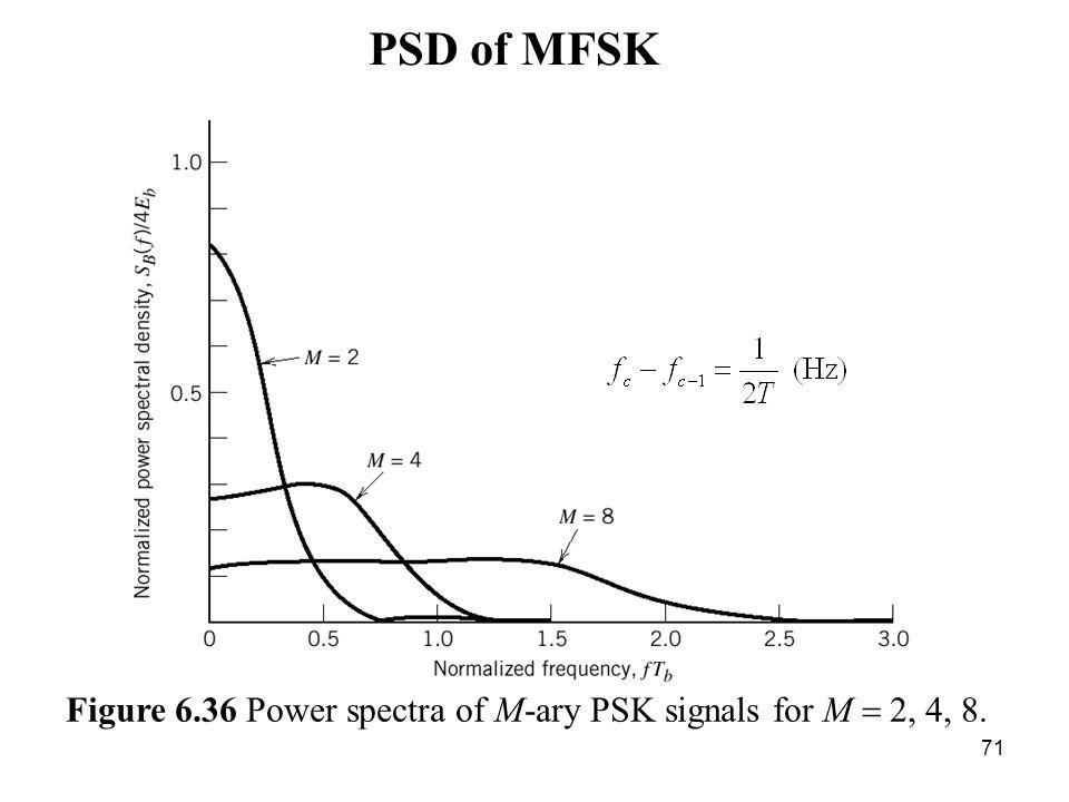 ber of bpsk figure 6 3 signal