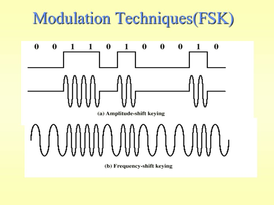 modulation techniques Digital-to-analog signals is the next conversion we will discuss in this chapter these techniques are also called as digital modulation techniques digital modulation provides more information capacity, high data security, quicker system availability with great quality communication hence, digital .