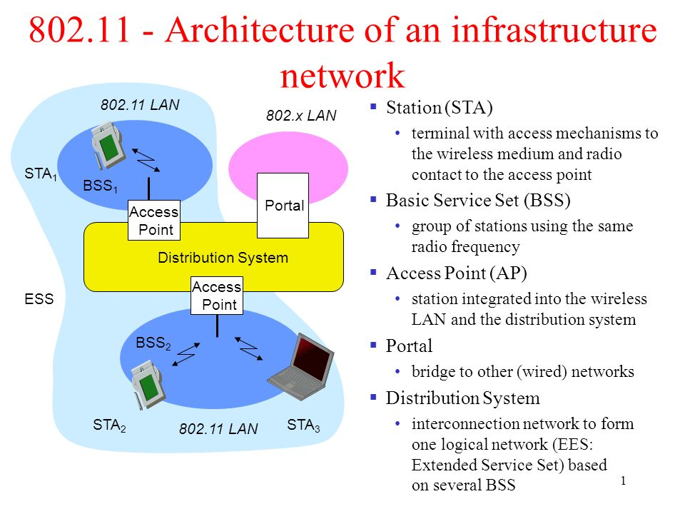architecture of an infrastructure network ppt video online download rh slideplayer com