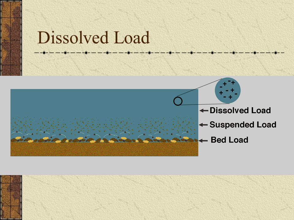 Dissolved Load