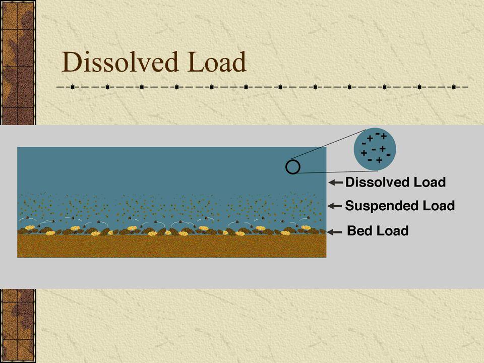 Dissolved Load