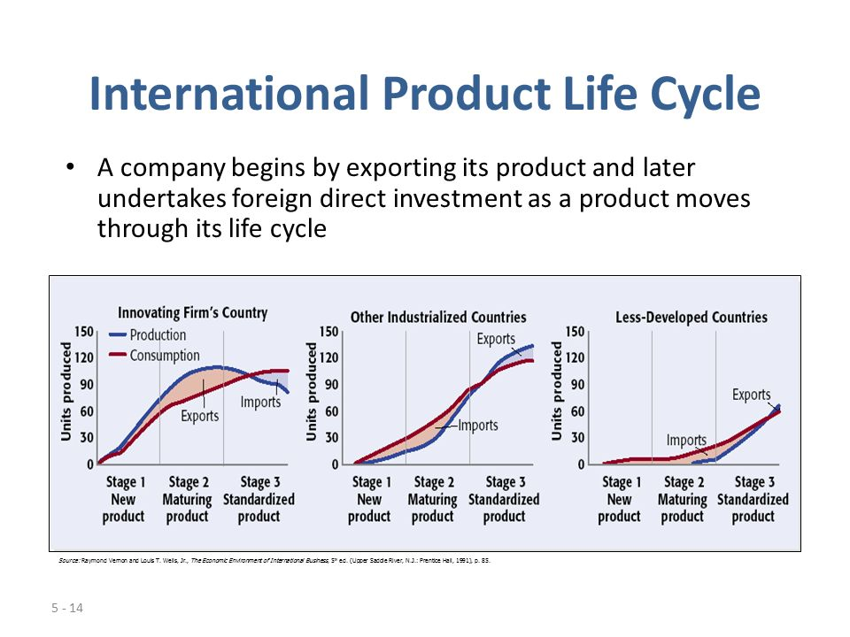 international product life cycle of blackberry The lifecycle of our products—from initial concept to final delivery  impact of our  products, blackberry worked with five winds international, an.