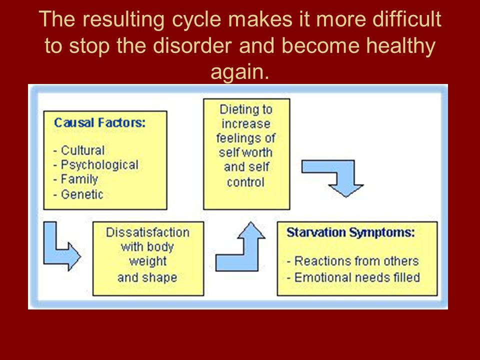 The resulting cycle makes it more difficult to stop the disorder and become healthy again.