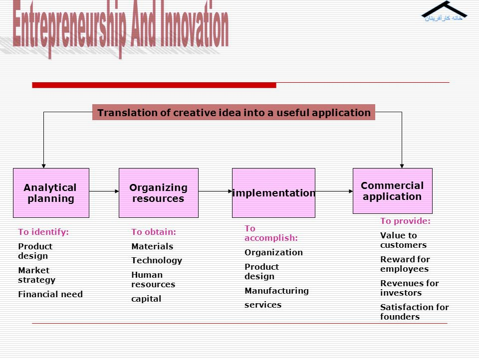 James madison university ppt download for Innovation in product and industrial design