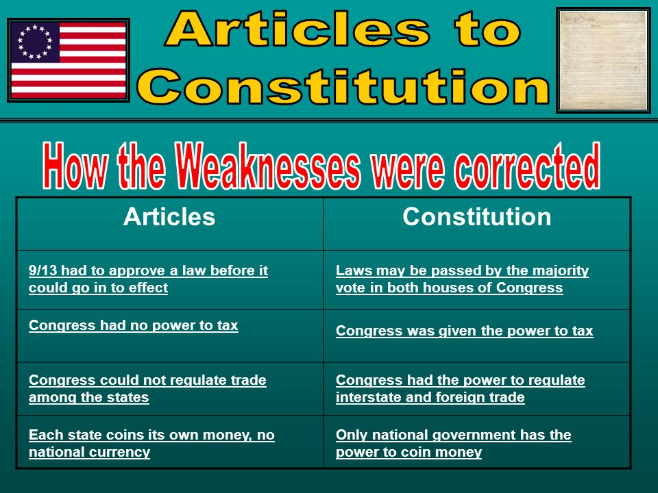 articles of confederation and regulate interstate trade The articles of confederation, formally the articles of confederation and  perpetual union, was  under the articles, congress had the authority to  regulate and fund the continental army, but it  congress had also been denied  the power to regulate either foreign trade or interstate commerce and, as a result,  all of the.