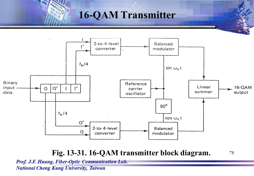 qam demodulator block diagram  u2013 the wiring diagram