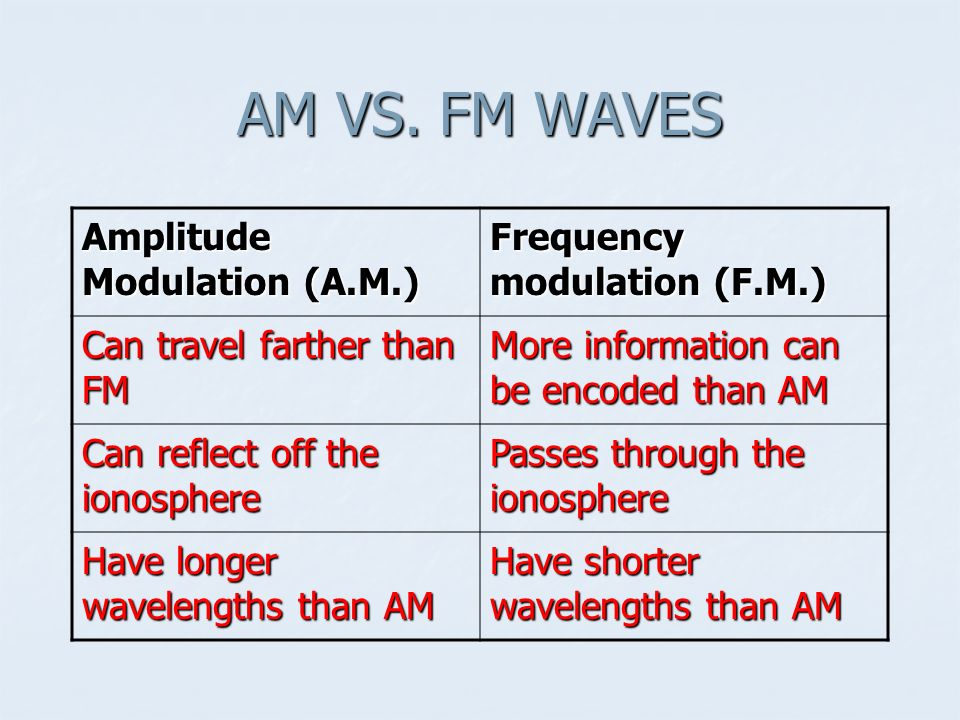 AM VS. FM WAVES Amplitude Modulation (A.M.)