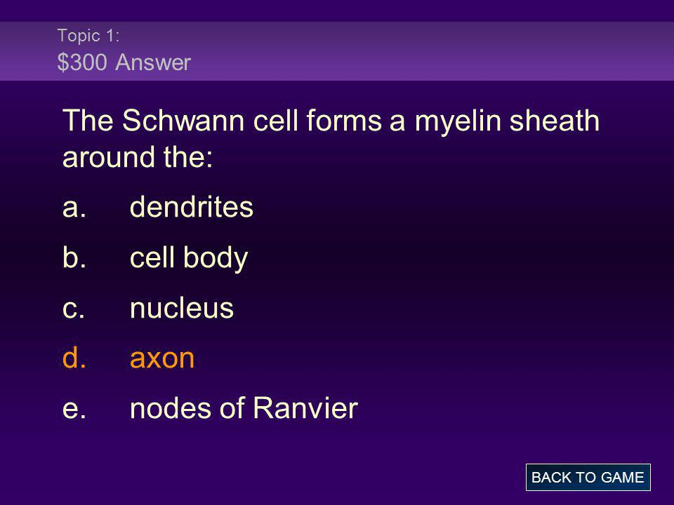The Schwann cell forms a myelin sheath around the: a. dendrites