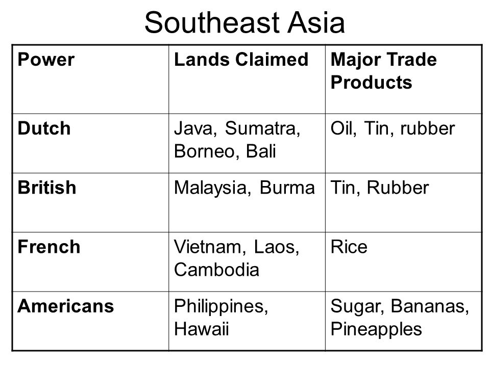 Southeast Asia Power Lands Claimed Major Trade Products Dutch