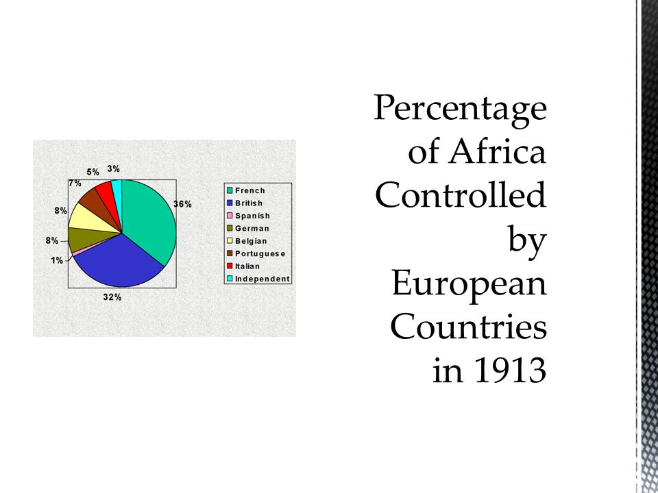 Percentage of Africa Controlled by European Countries in 1913