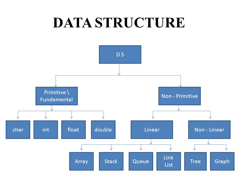 how to make an array of structures c