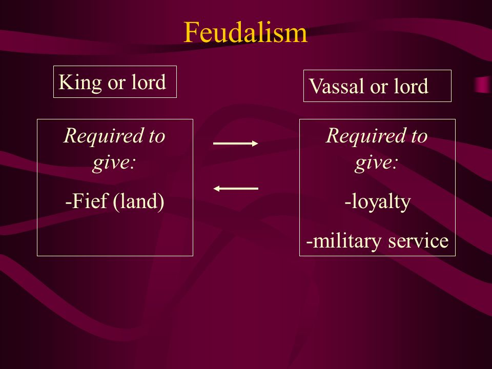 Feudalism King or lord Vassal or lord Required to give: -Fief (land)