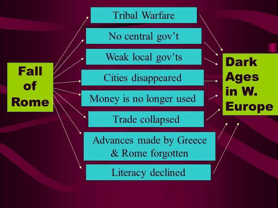 Advances made by Greece & Rome forgotten