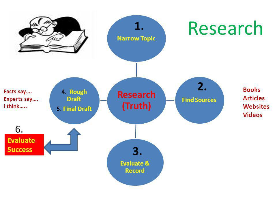 Research 1. 2. 3. 6. Evaluate Success Narrow Topic Books