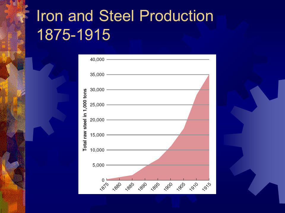 Iron and Steel Production 1875-1915