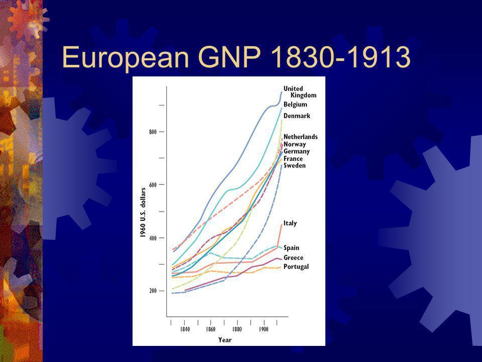 European GNP 1830-1913