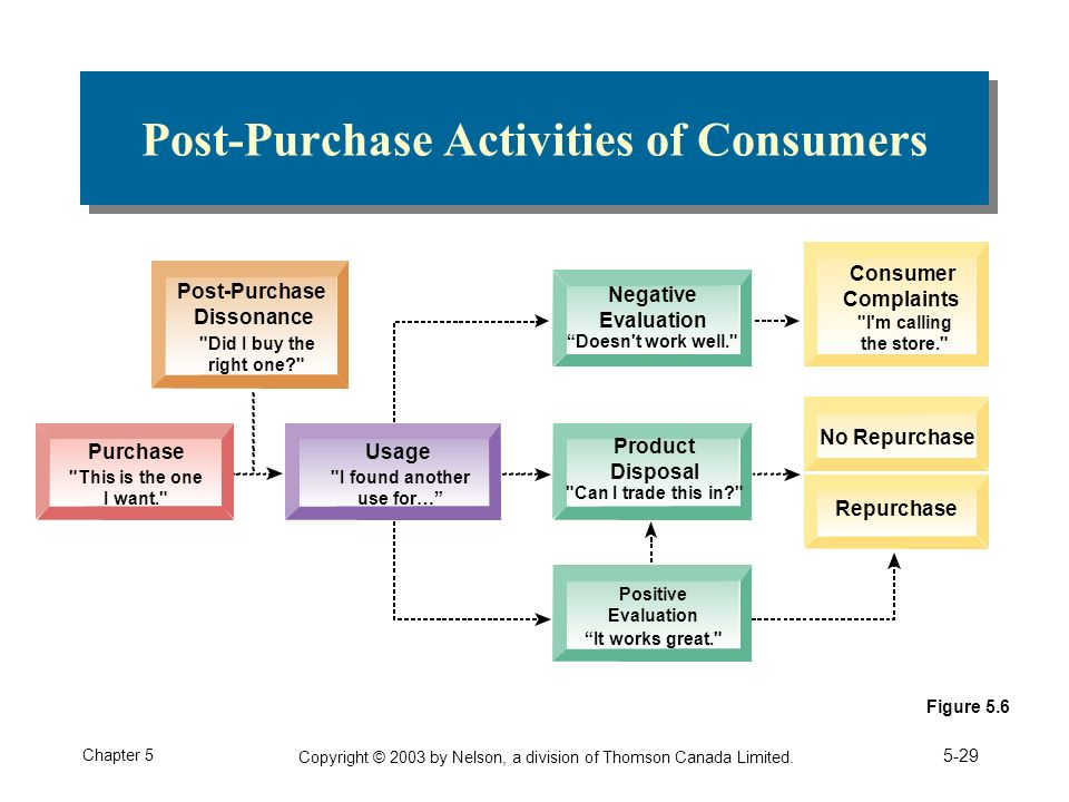 consumer knowledge purchase consumption and disposal Depth knowledge of consumers buying behaviour finally this  consumers use to search, select, use and dispose of products, services, experience, or ideas to.