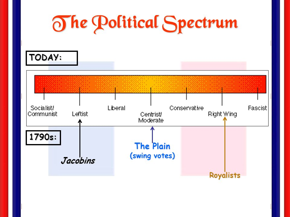 The Political Spectrum The Plain (swing votes)