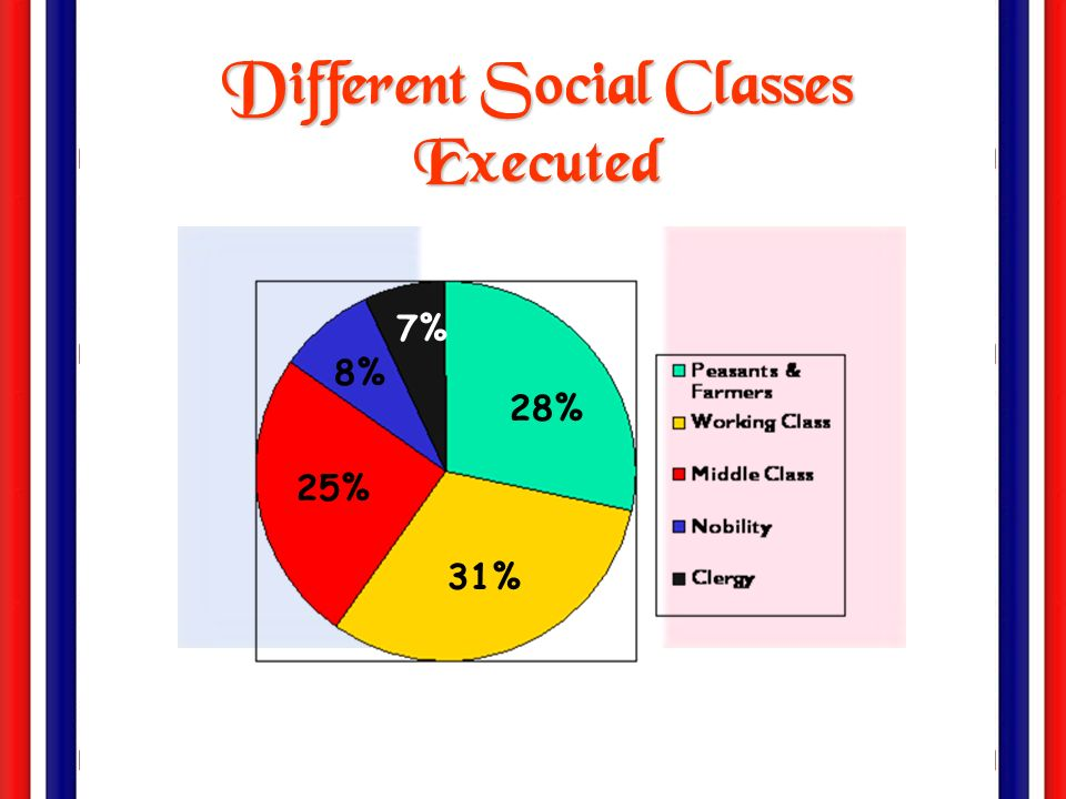 Different Social Classes Executed