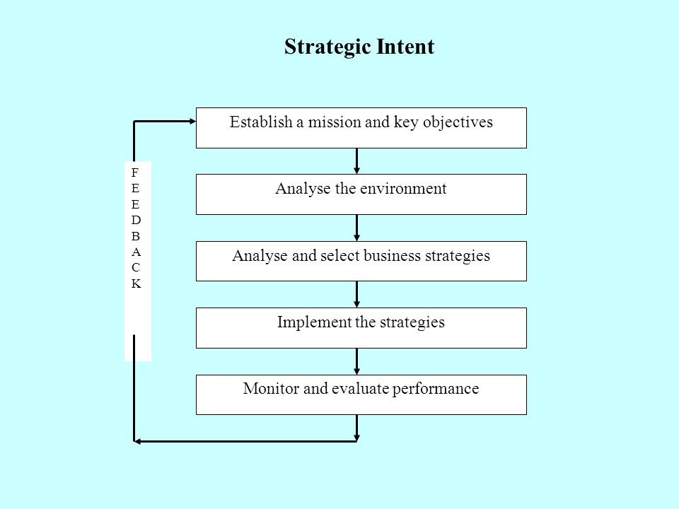 "development of organizations mission and strategic intent mission business essay Essay on strategic plan, part i: conceptualizing  ""a statement that presents a firm's strategic intent designed  part i conceptualizing a business when."