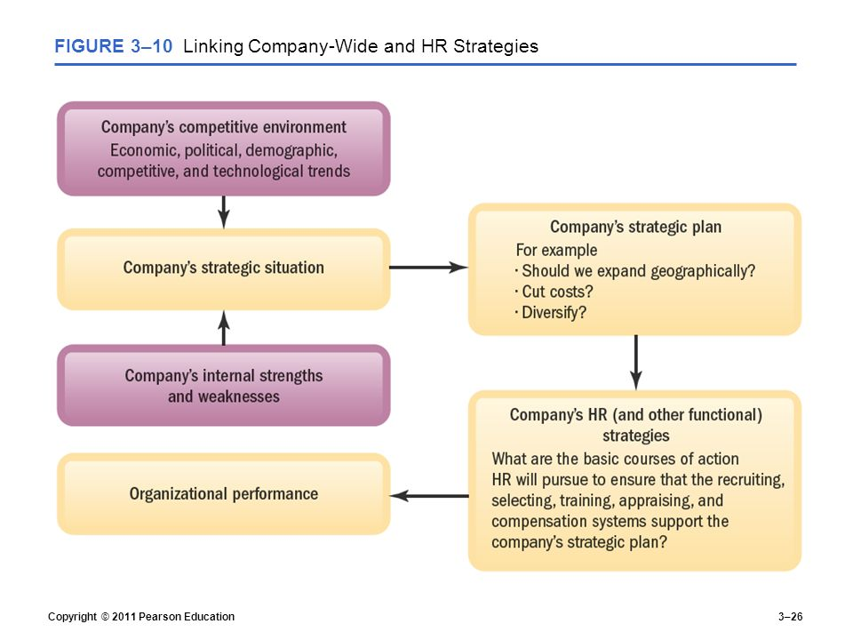 human resource strategy example