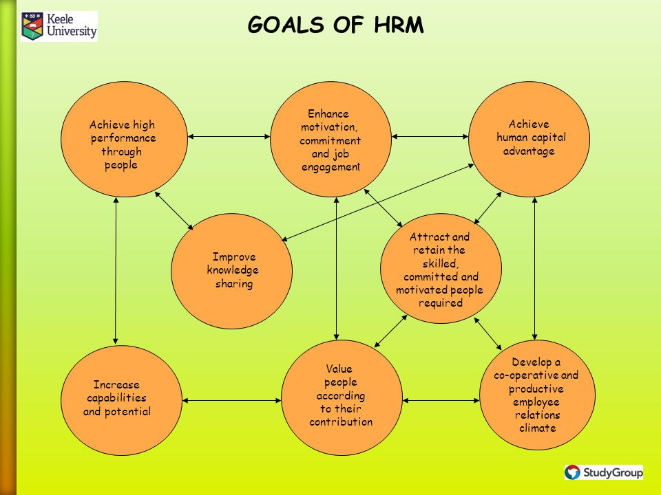 how does human resource planning contribute to achieving goals The process of developing an effective dda action will the plan need to be developed so that general goals and how does the allocated financial and human.