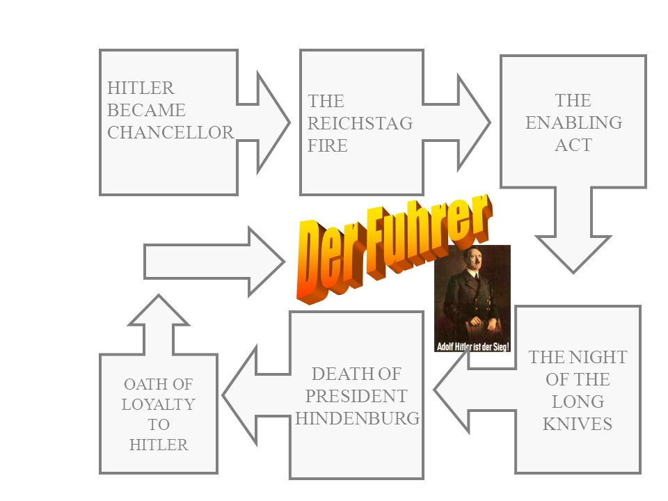 Der Fuhrer HITLER BECAME CHANCELLOR THE REICHSTAG FIRE THE ENABLING