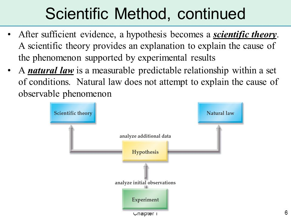 Scientific Method, continued