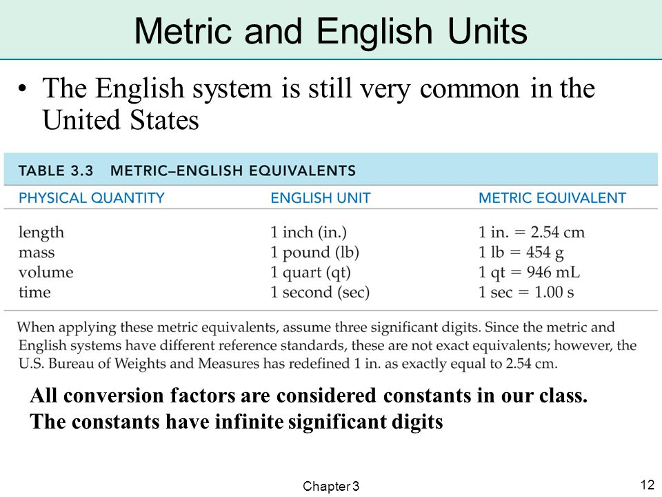 Metric and English Units