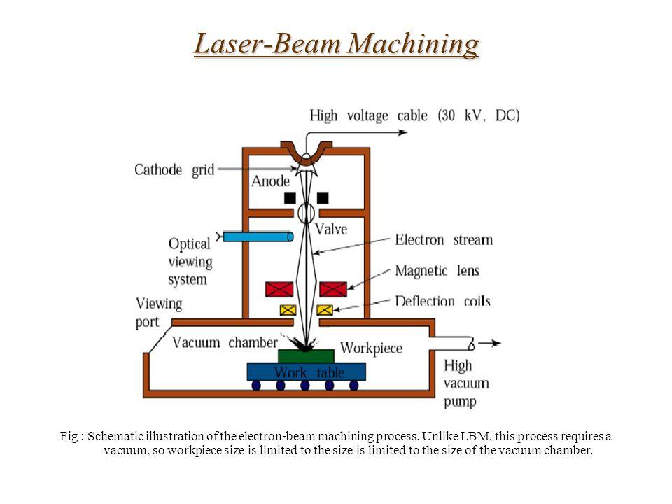 processes and nanofabrication