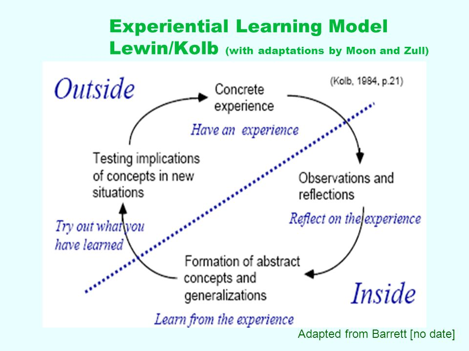 reflective essay using kolb model David kolb (1984) hcas: developing skills in reflective writing professional to use 'i' in essays this may be difficult for students.