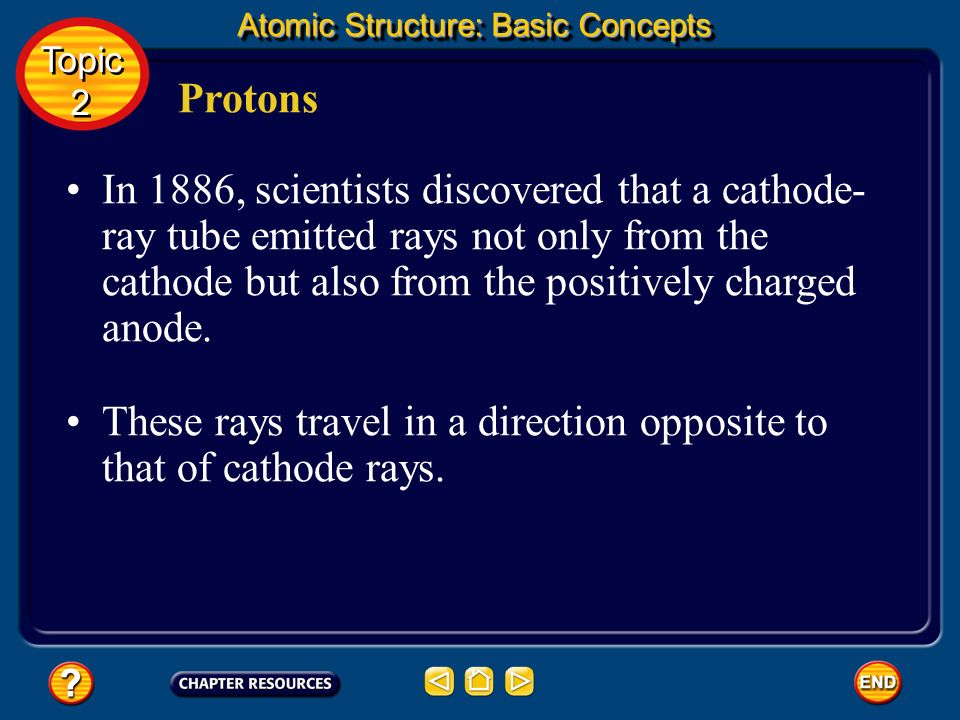 These rays travel in a direction opposite to that of cathode rays.