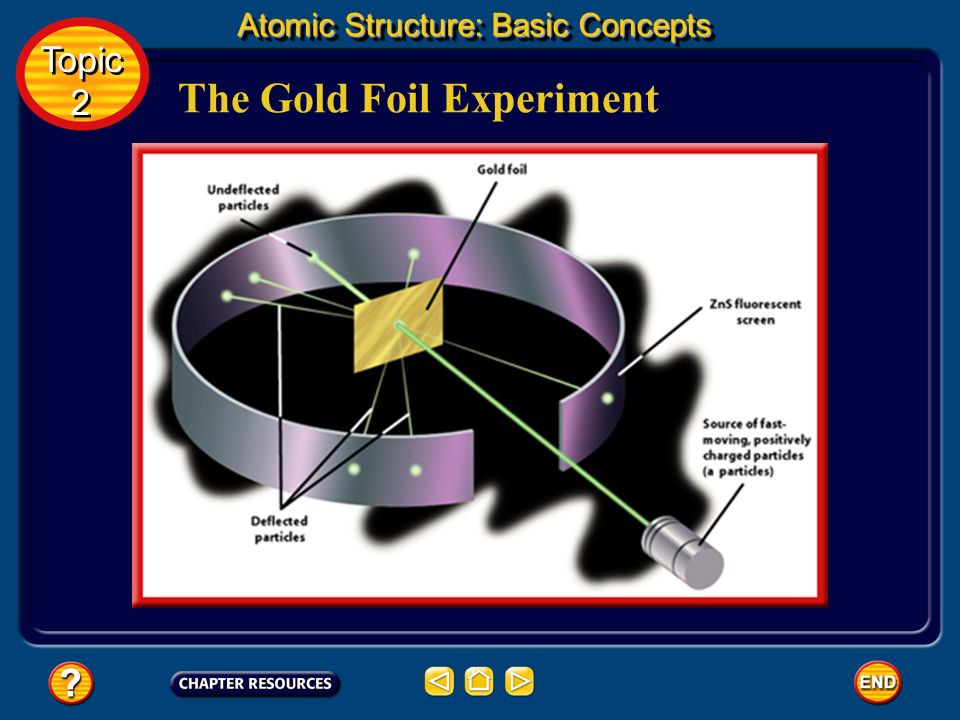 The Gold Foil Experiment