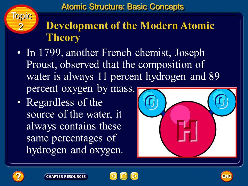 Development of the Modern Atomic Theory