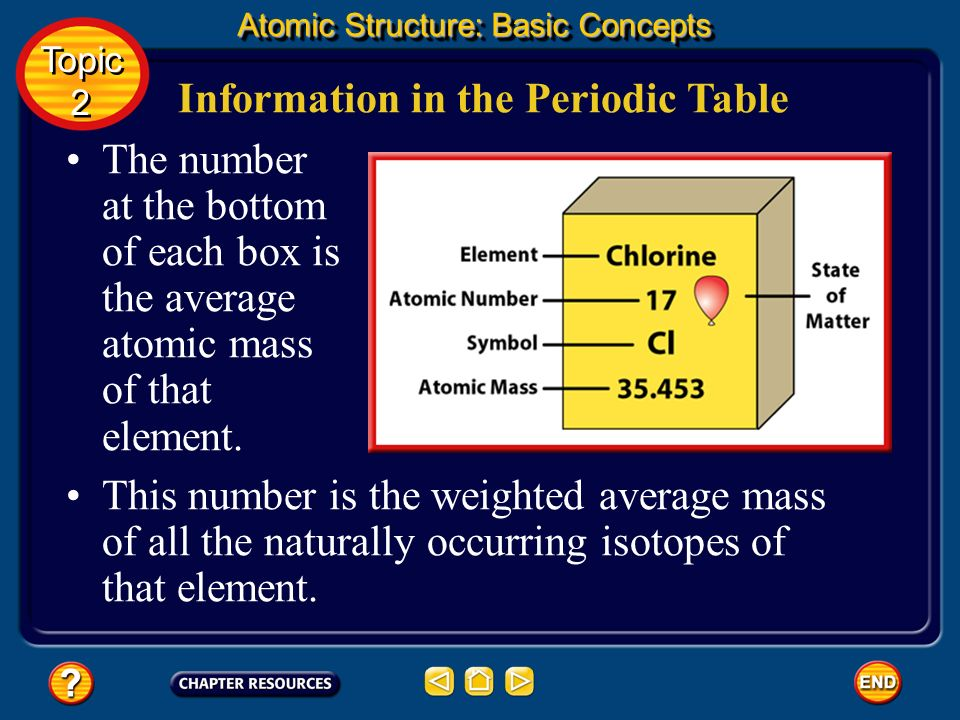 Information in the Periodic Table