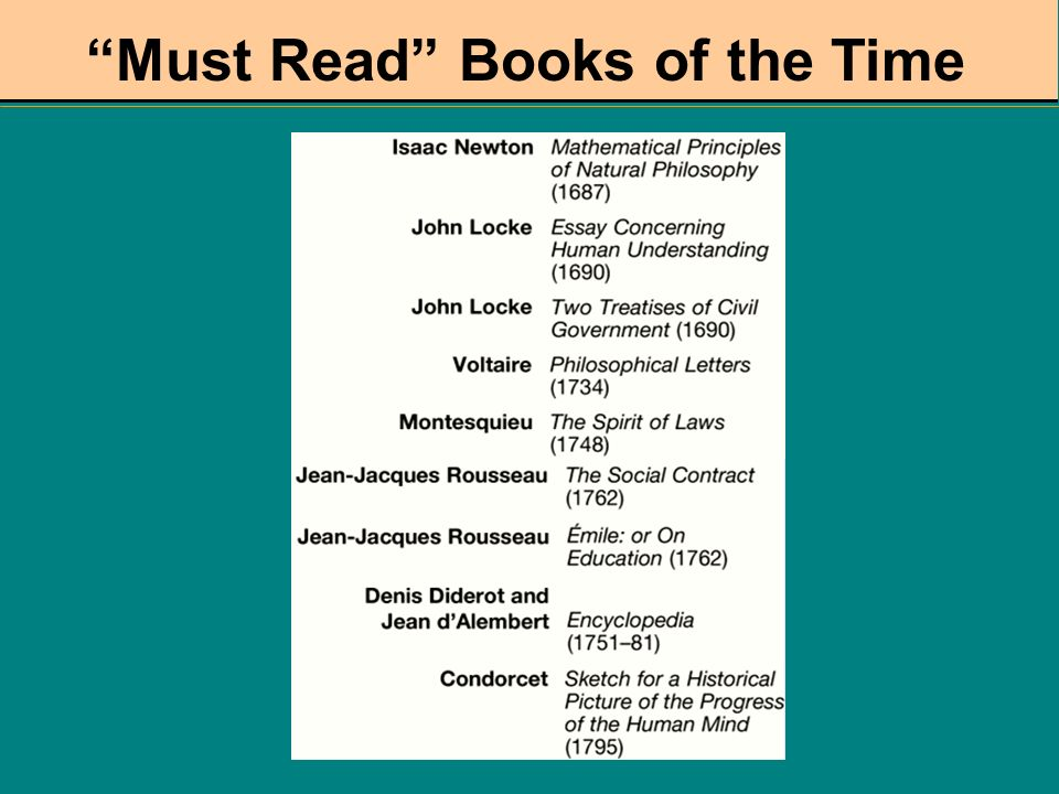 Must Read Books of the Time