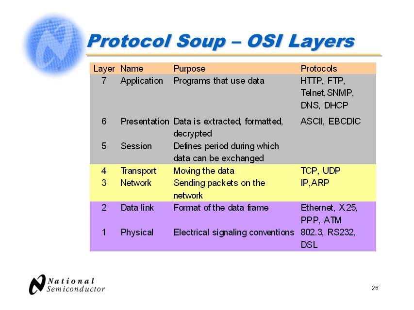 Protocol Soup – OSI Layers