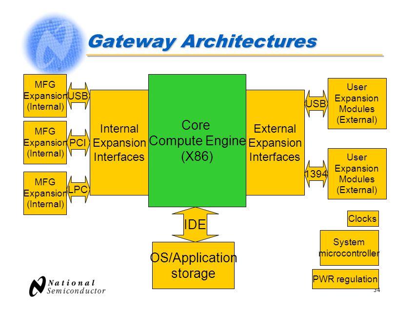 Gateway Architectures