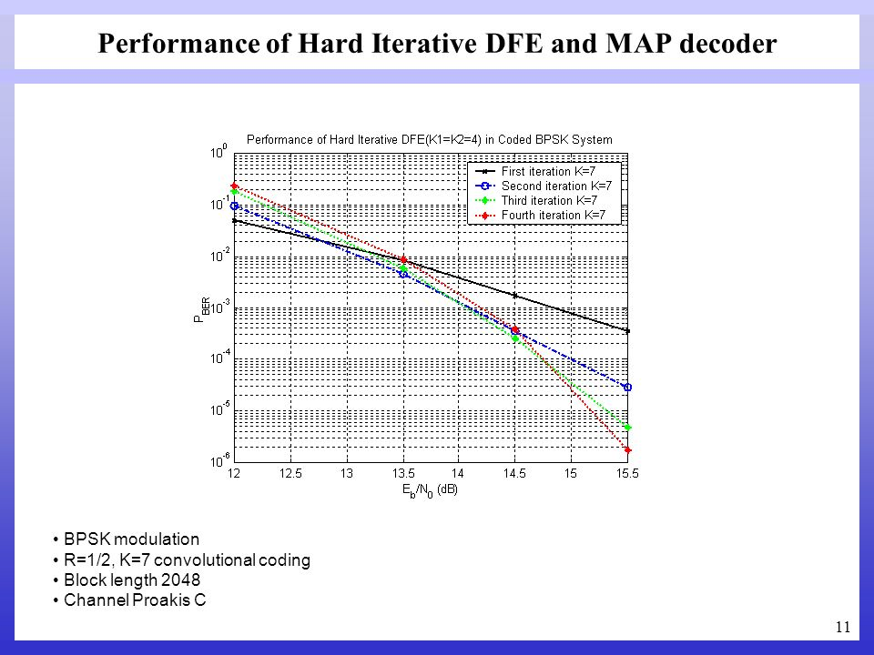 Performance of Hard Iterative DFE and MAP decoder