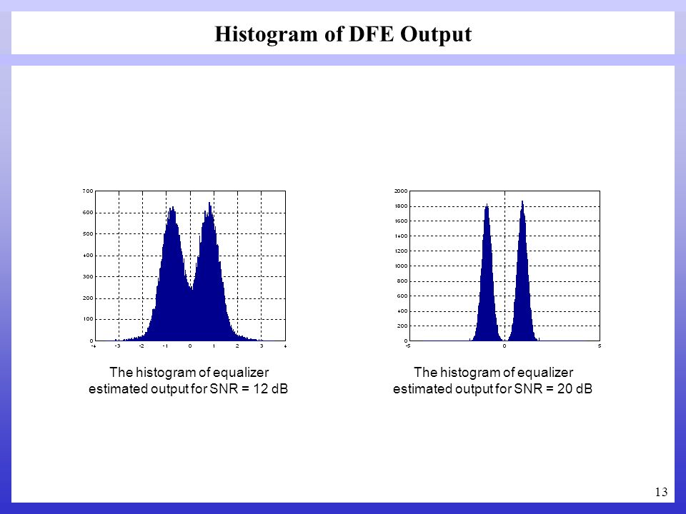 Histogram of DFE Output
