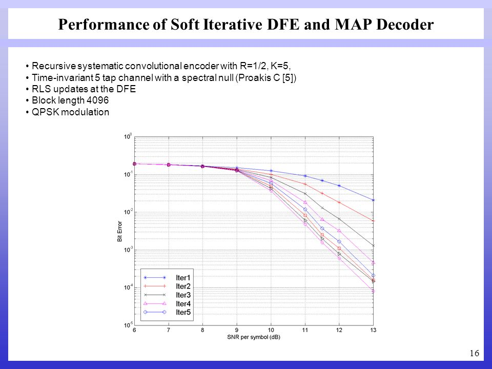 Performance of Soft Iterative DFE and MAP Decoder