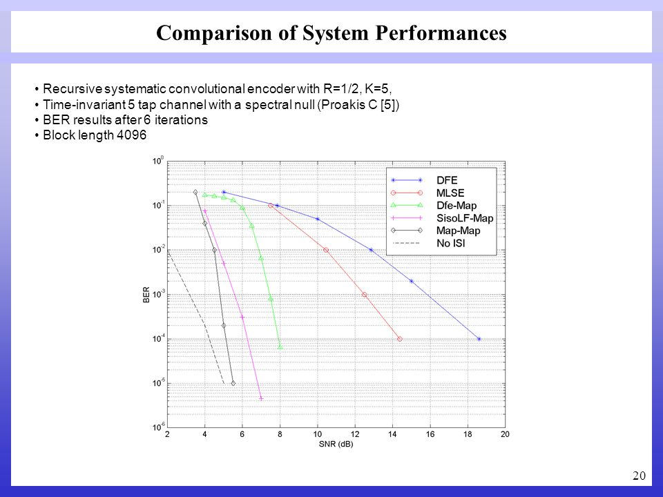 Comparison of System Performances