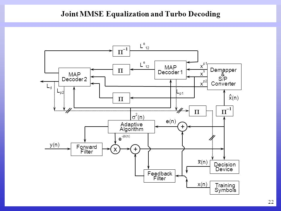 Joint MMSE Equalization and Turbo Decoding
