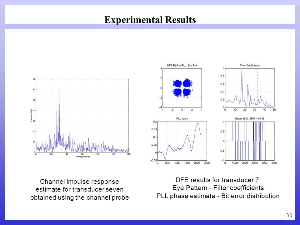 Experimental Results DFE results for transducer 7.
