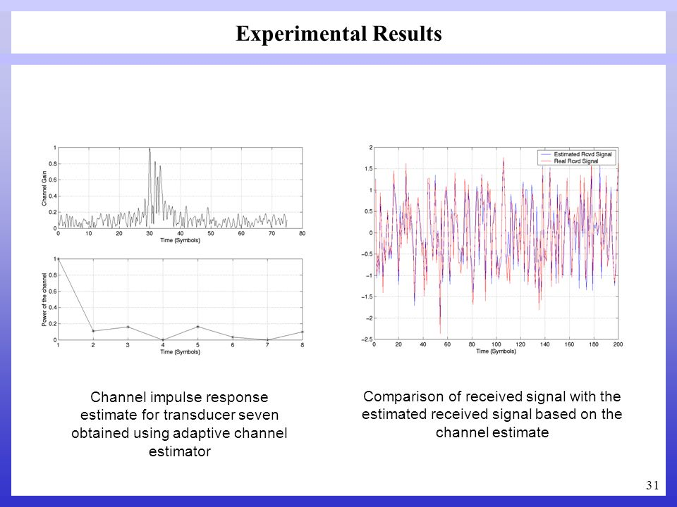 Experimental Results Channel impulse response estimate for transducer seven obtained using adaptive channel estimator.