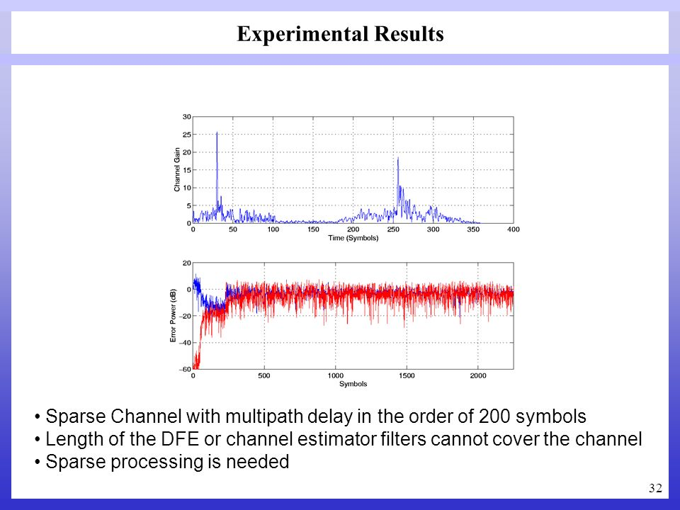 Experimental Results Sparse Channel with multipath delay in the order of 200 symbols.