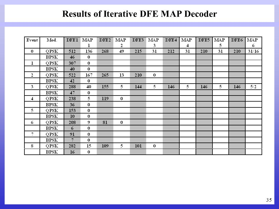 Results of Iterative DFE MAP Decoder
