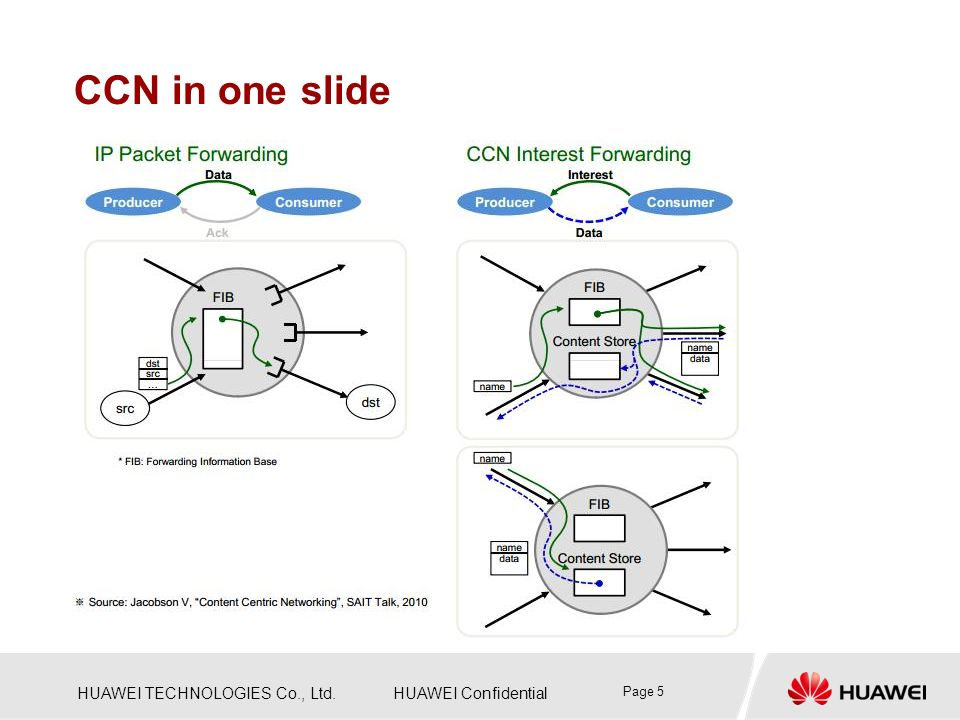 CCN in one slide Page 5
